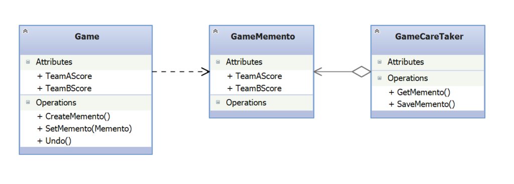 Memento Design Pattern Example UML