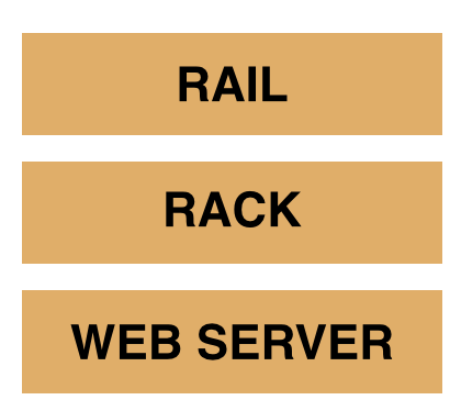 WHAT IS RACK in RAIL